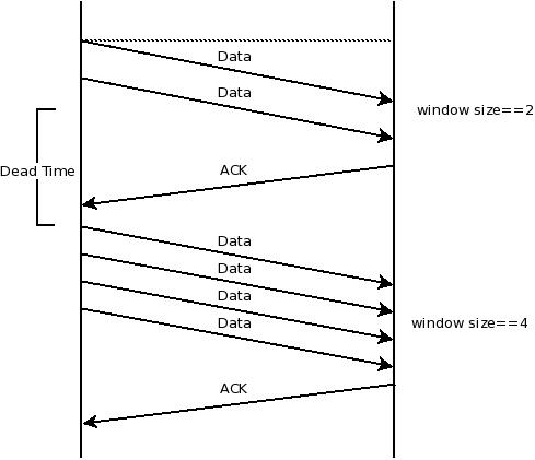 TCP window sizes for slow-start