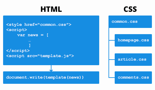 Overview of templating engine
