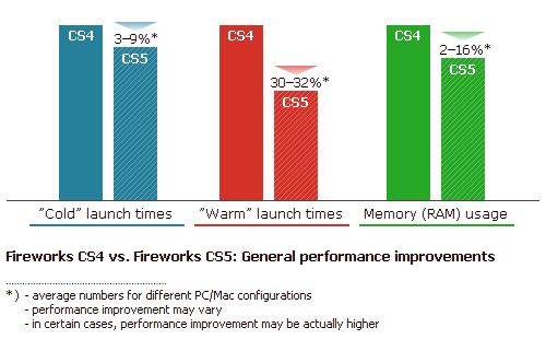 Adobe Fireworks CS5 - performance graph (general performance improvements)