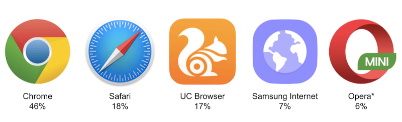 Browser usage on mobile