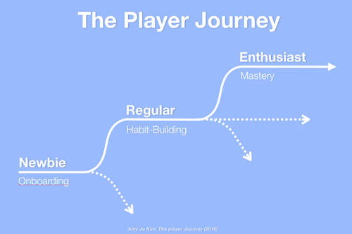 Great games are compelling because the player's experience and expertise change over time in meaningful ways