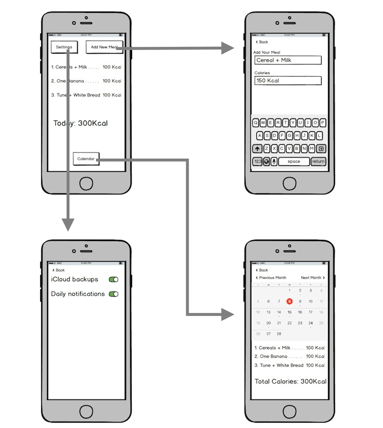 Screen map for calorie-tracking iPhone application
