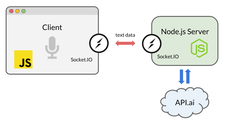 Socket.IO in the app
