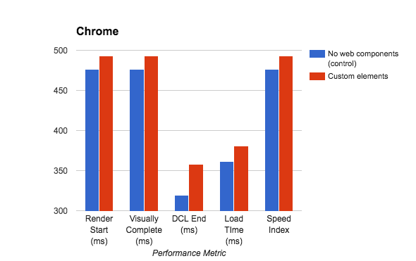 Bar graph of custom element performance.