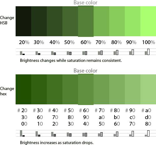 Diagram showing how hex affects brightness and saturation