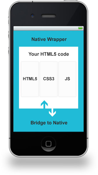 Native WebView wrapper around a HTML/CSS/JavaScript code base.