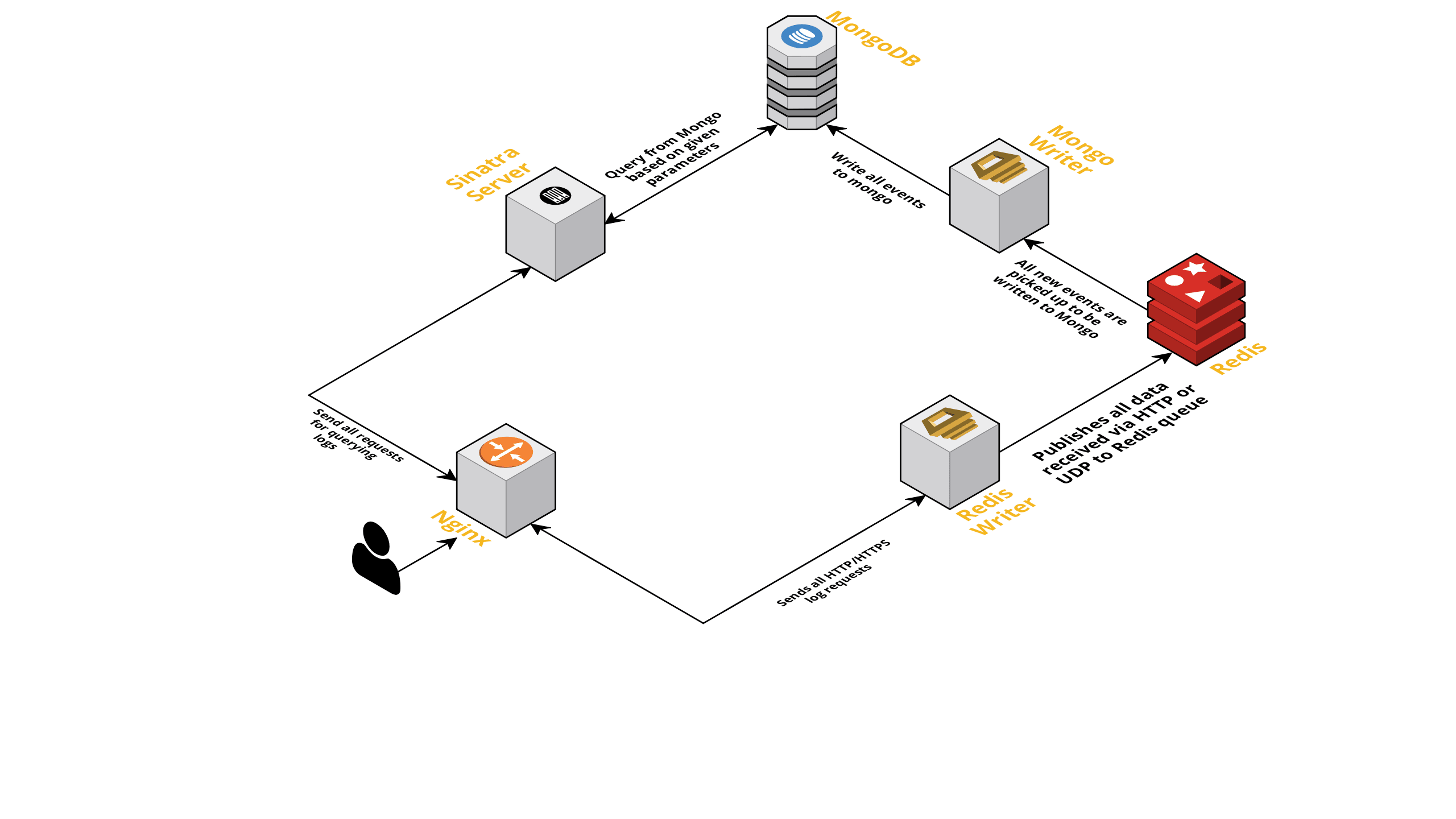 Building A Central Logging Service In-House — Smashing Magazine