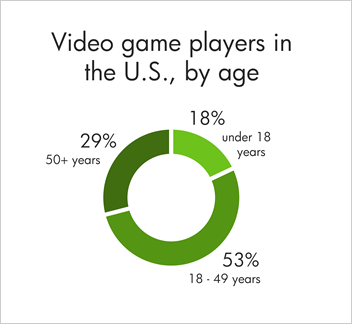 Only 18 percent of game players in the U.S. are under 18 years old