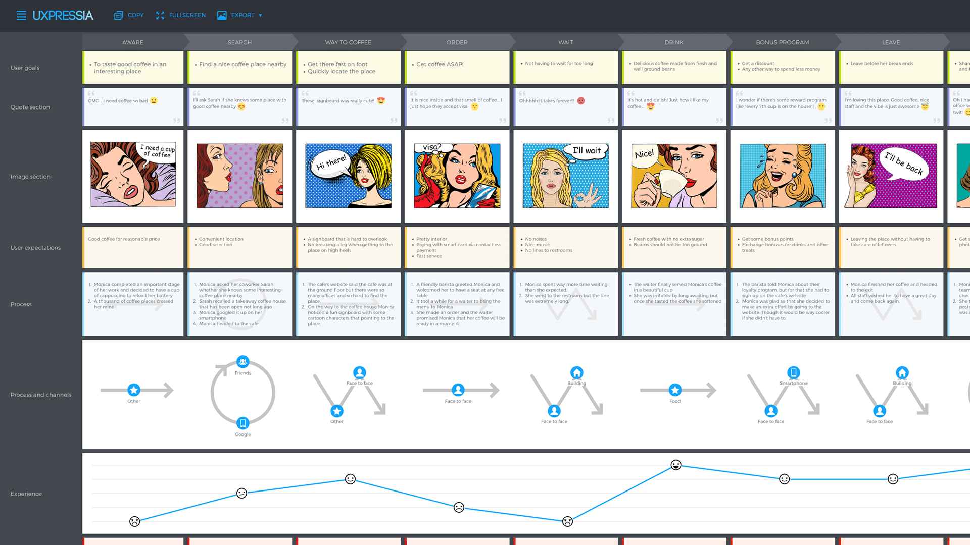 Level Up Email Campaigns With Customer Journey Mapping