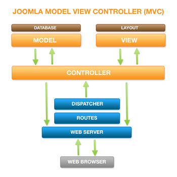 Joomla! MVC Diagram