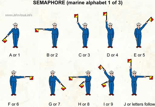 Semaphore, marine alphabet