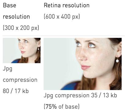 Compressive Images Technique
