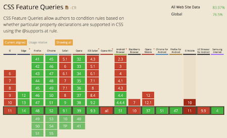 CSS Feature Queries