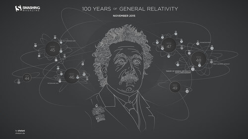 100 Years Of General Relativity