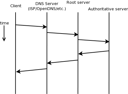 DNS Lookup path from Client to Authoritative Server