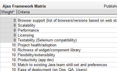 Ajax Framework Analysis Results