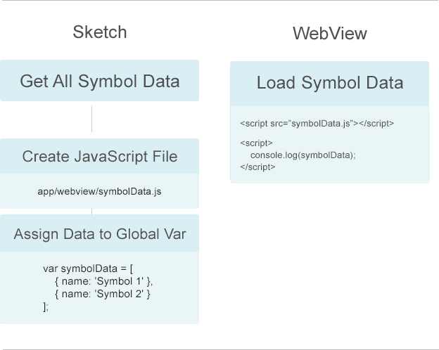 Sketch and WebView Communication Diagram