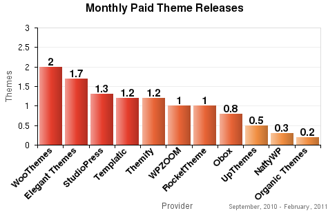 Monthly Paid Theme Releases