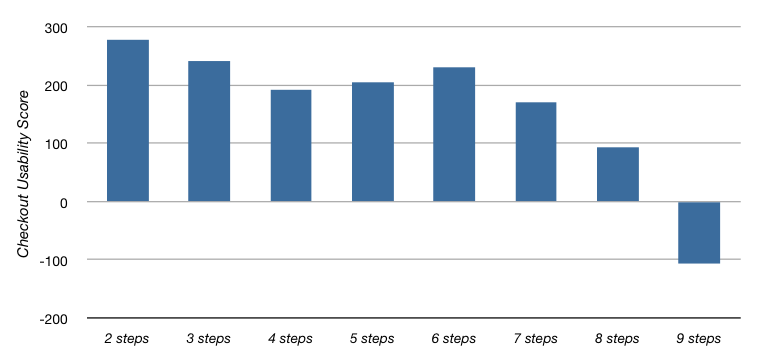 Score As A Function Of Steps