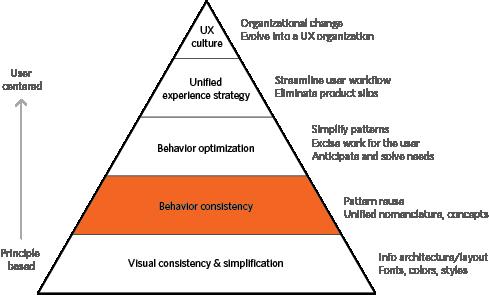 Behavior Consistency