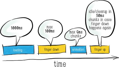 Platform success model