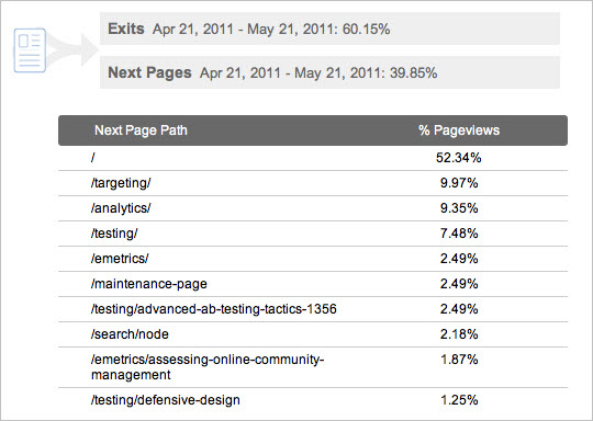 Google Analytics Navigation Summary
