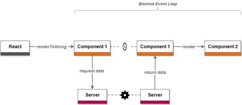 Server side rendering