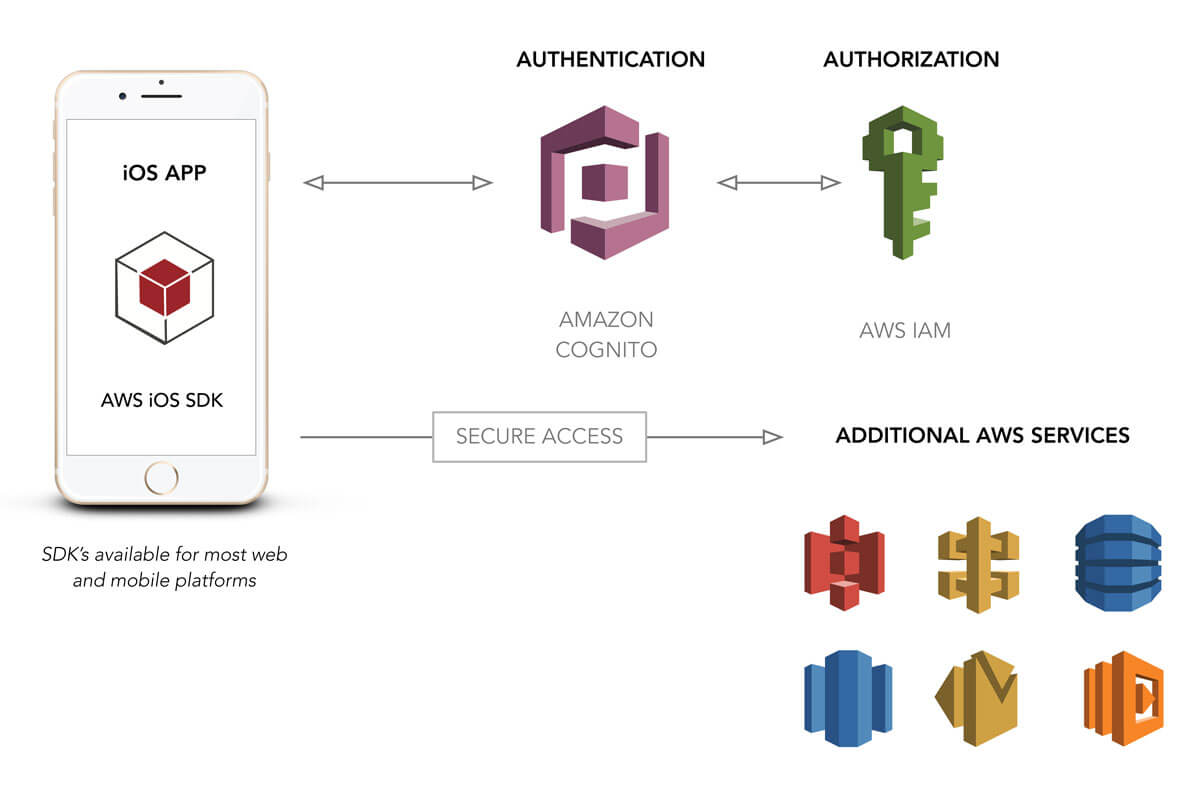 User Authentication For Web And iOS Apps With AWS Cognito