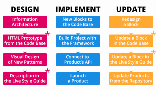 Near-future design process with the framework