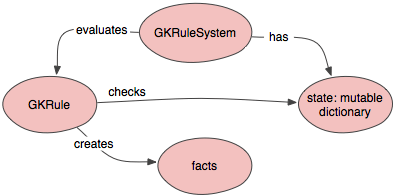 Diagram of GKRuleSystem objects.