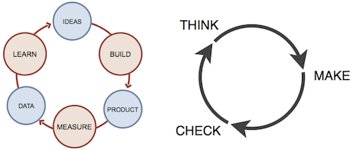Build-Measure-Learn And Think-Make-Check