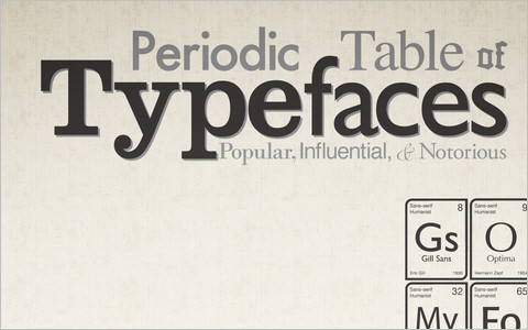 Useful Typography Resources - Periodic Table of Typefaces