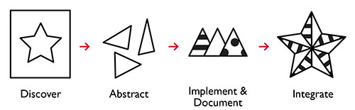 Style guide driven development process graphic