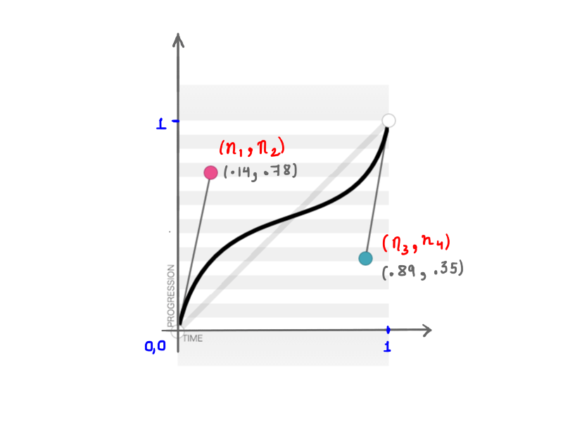 A cubic bezier curve representing (.14, .78, .89, .35).