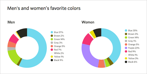 Men's and women's favorite colors